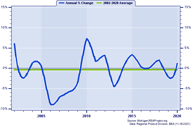 Montcalm County Real Gross Domestic Product: Annual Percent Change, 2002-2018