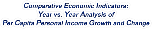 Michigan - Year vs. Year Analysis of Per Capita Personal Income Growth and Change, 1969-2016