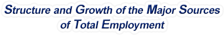 Michigan Structure & Growth of the Major Sources of Total Employment
